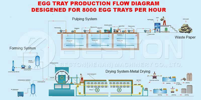 Process of egg tray machine
