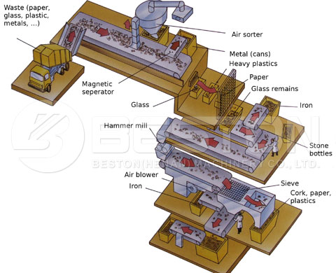 planta de eliminación de residuos sólidos