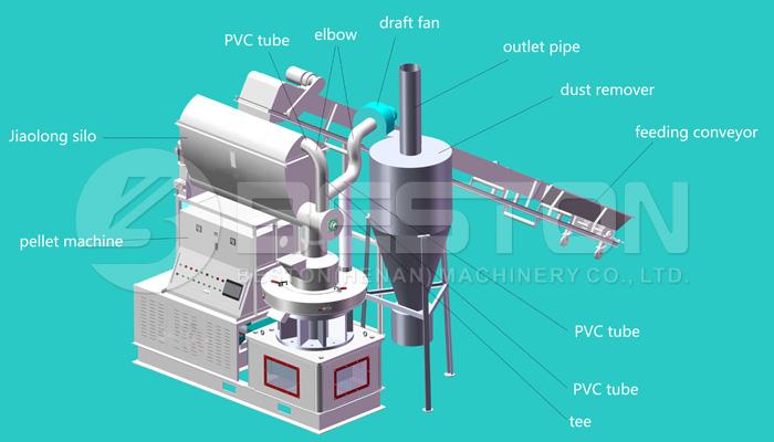 Máquina de pellets eléctricos Beston