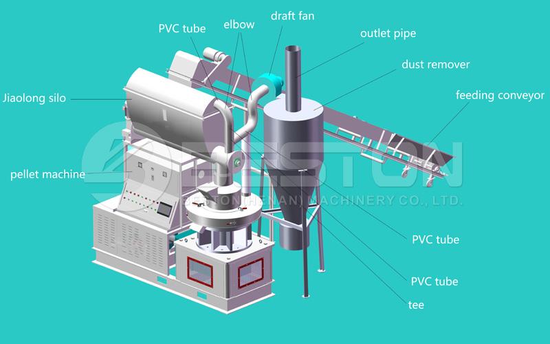 3D Drawing of Wood Pellet Maker Machine