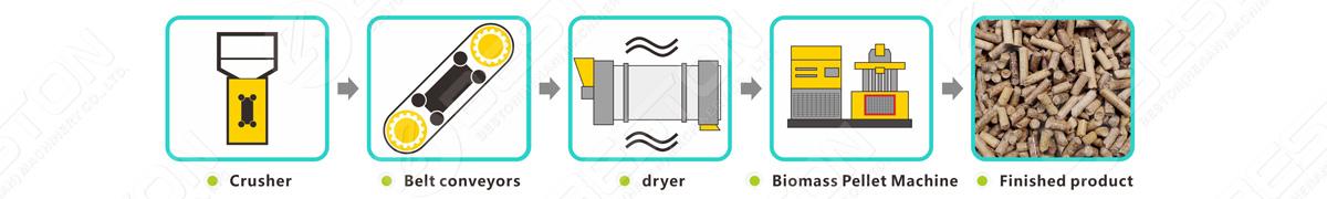 Proceso de trabajo de la máquina para fabricar pellets de biomasa