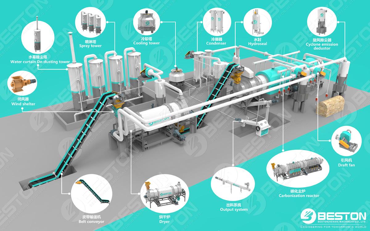 машина для производства древесного угля из биомассы