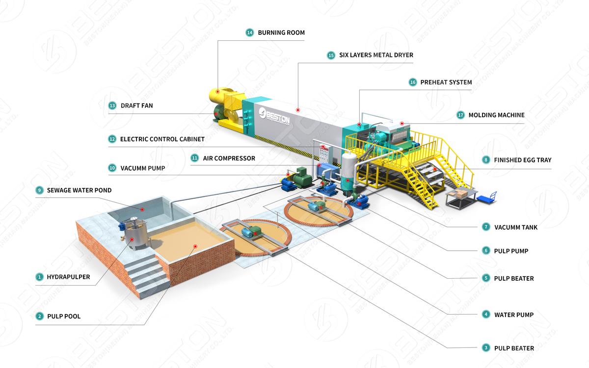 Main Components of Beston Egg Tray Equipment
