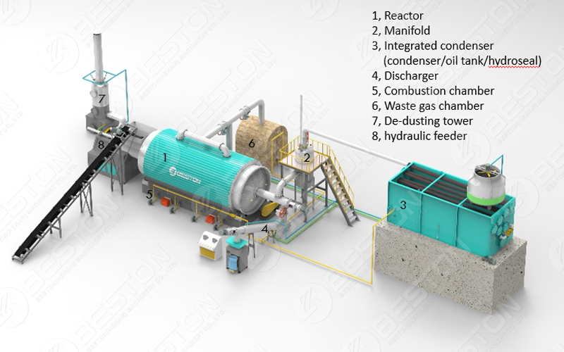 Pyrolysis Reactor for Sale Layout Design